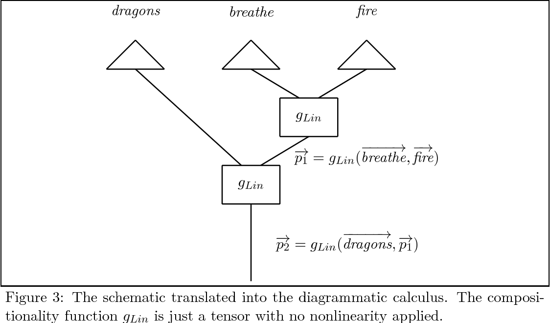 Figure 3 for Compositionality for Recursive Neural Networks