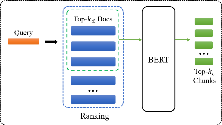 Figure 1 for BERT-QE: Contextualized Query Expansion for Document Re-ranking