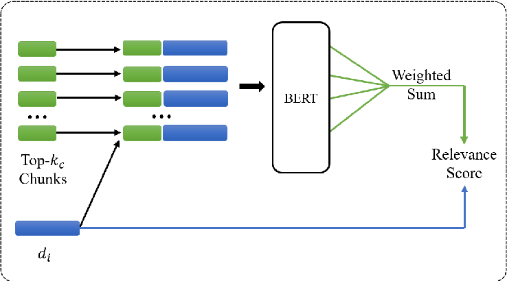 Figure 3 for BERT-QE: Contextualized Query Expansion for Document Re-ranking