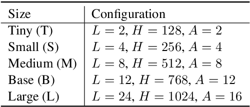 Figure 2 for BERT-QE: Contextualized Query Expansion for Document Re-ranking