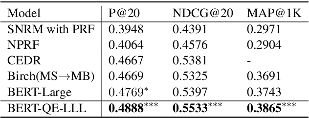 Figure 4 for BERT-QE: Contextualized Query Expansion for Document Re-ranking