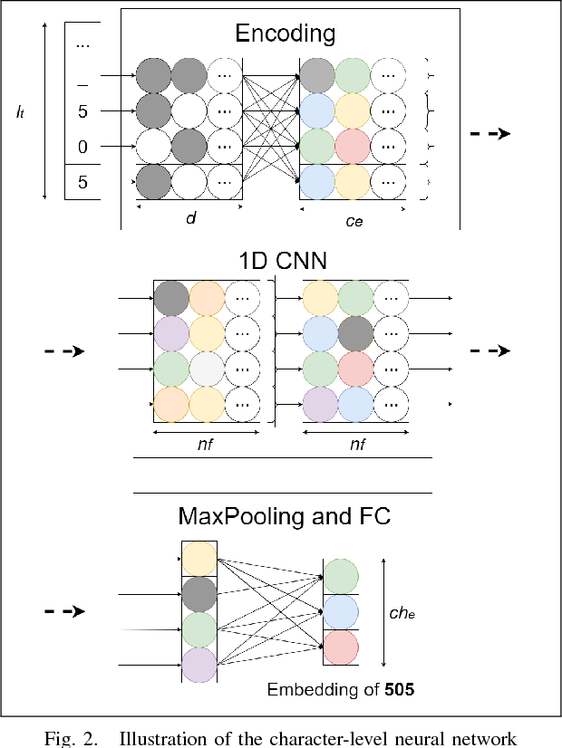 Figure 2 for Putting Self-Supervised Token Embedding on the Tables