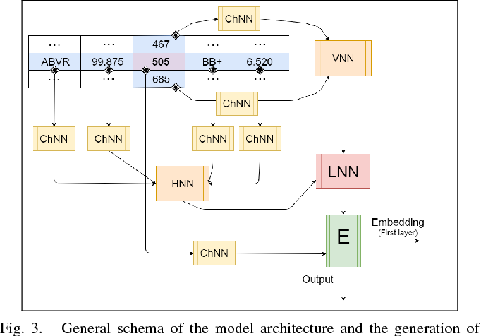 Figure 3 for Putting Self-Supervised Token Embedding on the Tables