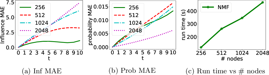 Figure 4 for Network Diffusions via Neural Mean-Field Dynamics