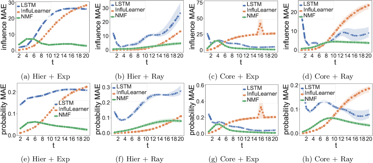 Figure 1 for Network Diffusions via Neural Mean-Field Dynamics