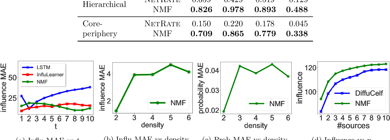 Figure 2 for Network Diffusions via Neural Mean-Field Dynamics