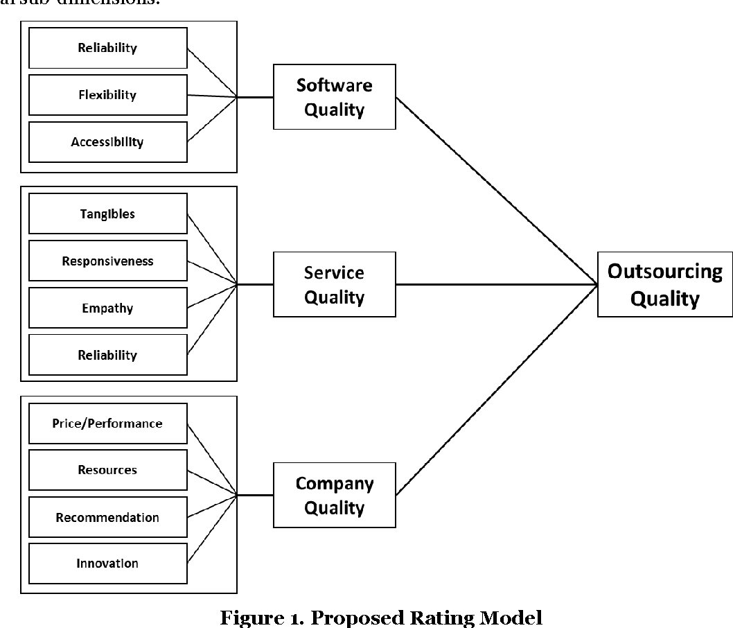 I choose you developing a rating system for software outsourcing figure 1 ccuart Images