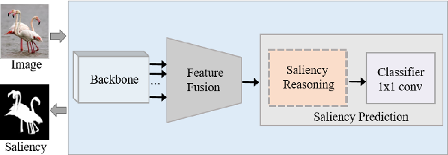 Figure 1 for Deep Reasoning with Multi-scale Context for Salient Object Detection