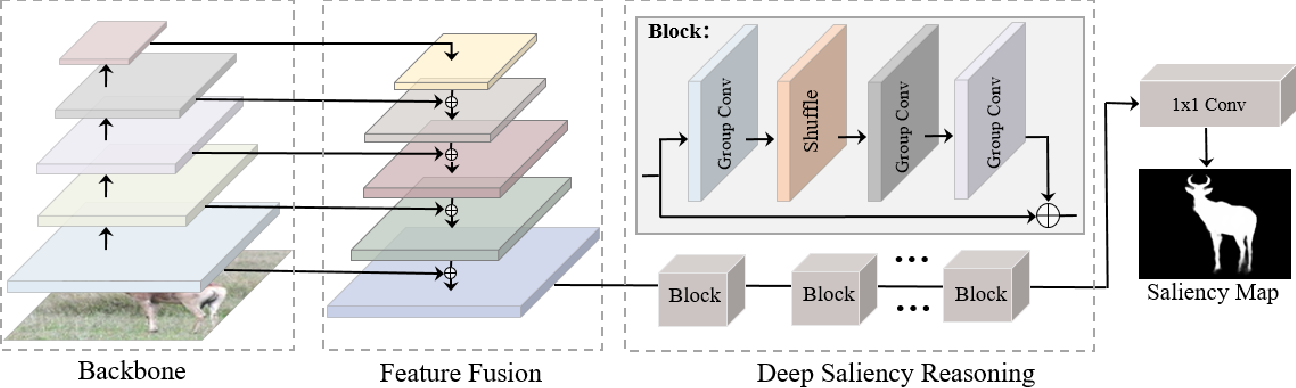 Figure 3 for Deep Reasoning with Multi-scale Context for Salient Object Detection