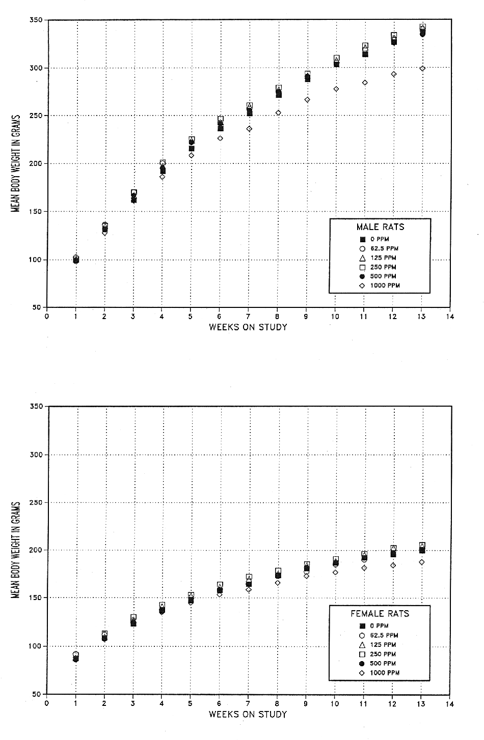 FIGURE 3 Growth Curves for Rats Exposed to 1-Bromopropane by Inhalation for 3 Months