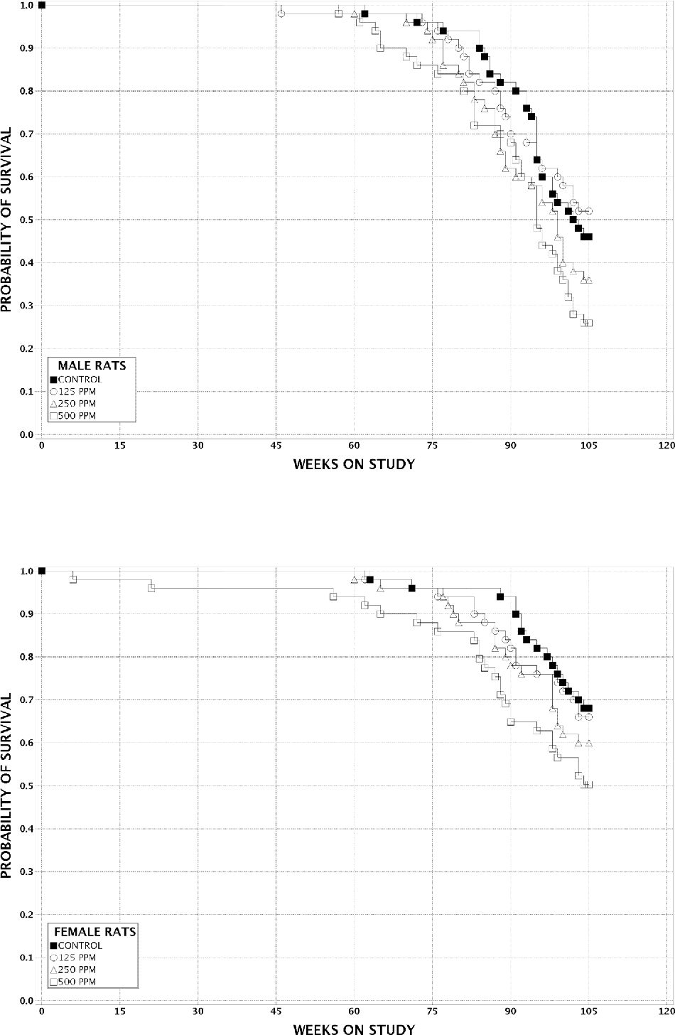 FIGURE 4 Kaplan-Meier Survival Curves for Rats Exposed to 1-Bromopropane by Inhalation for 2 Years