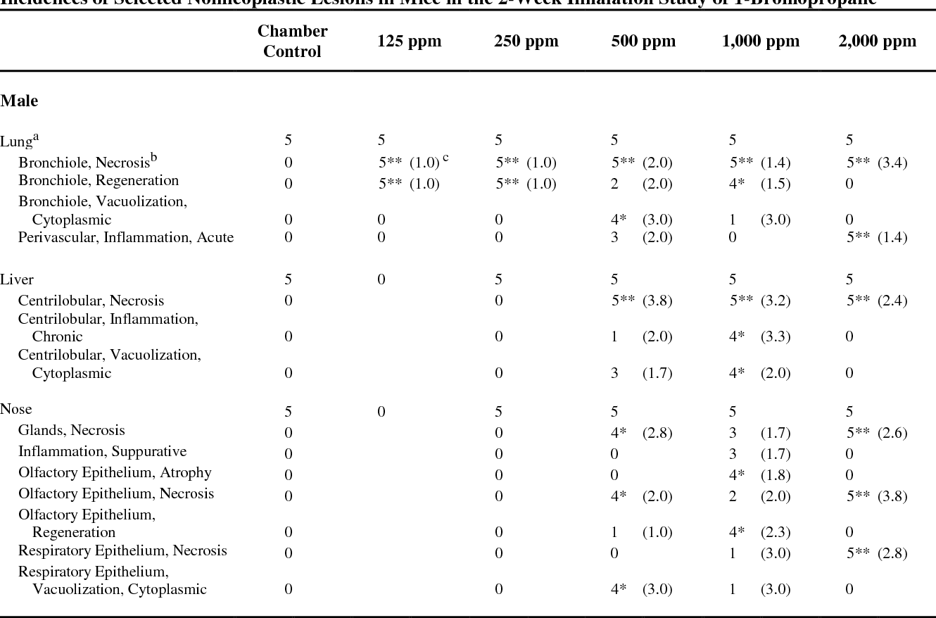TABLE 15 Incidences of Selected Nonneoplastic Lesions in Mice in the 2-Week Inhalation Study of 1-Bromopropane
