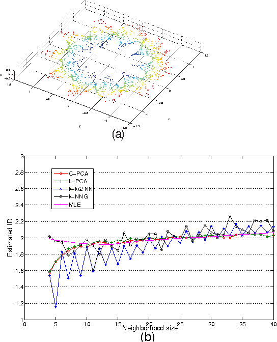 Figure 1 for Intrinsic dimension estimation of data by principal component analysis