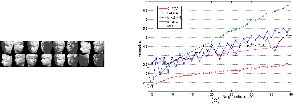Figure 2 for Intrinsic dimension estimation of data by principal component analysis