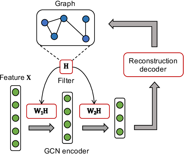 Figure 1 for Adaptive Graph Encoder for Attributed Graph Embedding