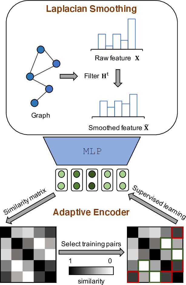 Figure 3 for Adaptive Graph Encoder for Attributed Graph Embedding