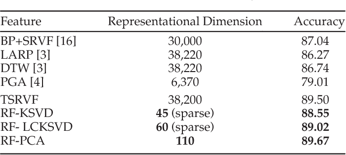 Figure 2 for Elastic Functional Coding of Riemannian Trajectories