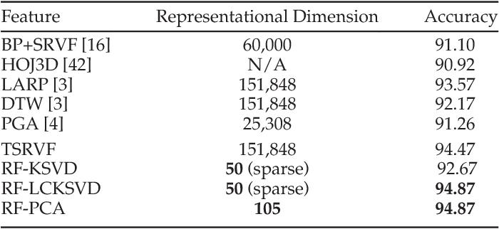 Figure 4 for Elastic Functional Coding of Riemannian Trajectories