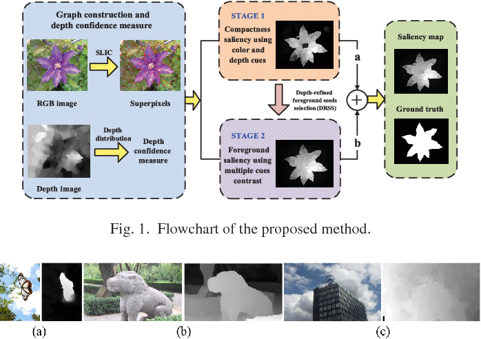 Figure 1 for Saliency Detection for Stereoscopic Images Based on Depth Confidence Analysis and Multiple Cues Fusion