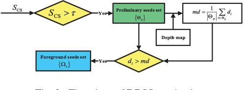 Figure 2 for Saliency Detection for Stereoscopic Images Based on Depth Confidence Analysis and Multiple Cues Fusion