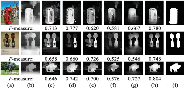 Figure 4 for Saliency Detection for Stereoscopic Images Based on Depth Confidence Analysis and Multiple Cues Fusion