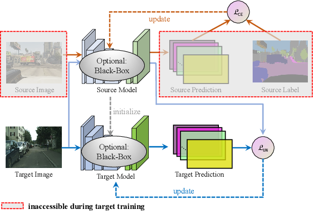 Figure 1 for Exploiting Negative Learning for Implicit Pseudo Label Rectification in Source-Free Domain Adaptive Semantic Segmentation