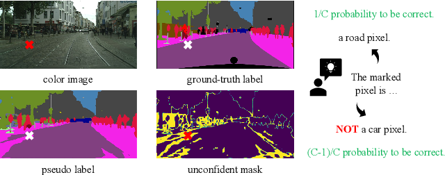Figure 3 for Exploiting Negative Learning for Implicit Pseudo Label Rectification in Source-Free Domain Adaptive Semantic Segmentation