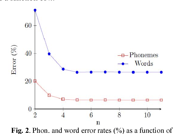 phonetisaurus based letter to sound transcription for standard rh semanticscholar org Instruction Manual Example Owner's Manual