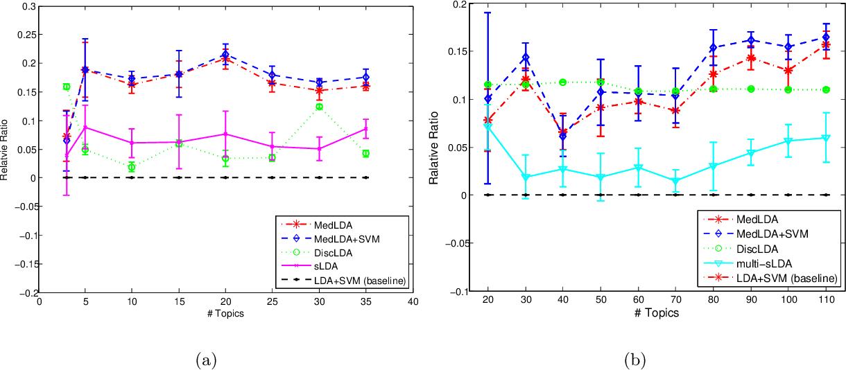 Figure 4 for MedLDA: A General Framework of Maximum Margin Supervised Topic Models
