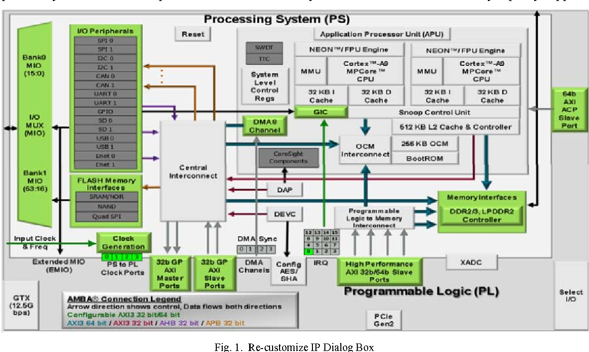 PDF] Implementation of Video-Processing and Control on a Zynq Soc