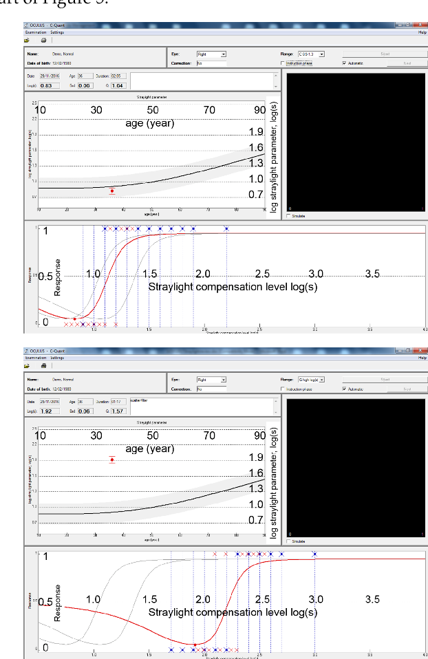 figure 5 from measurement of straylight for glare assessment and