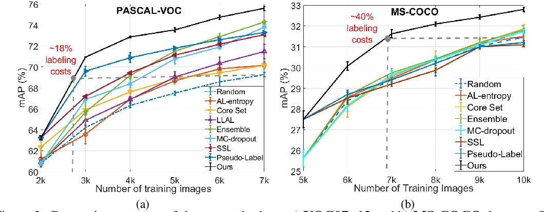 Figure 3 for Towards Reducing Labeling Cost in Deep Object Detection