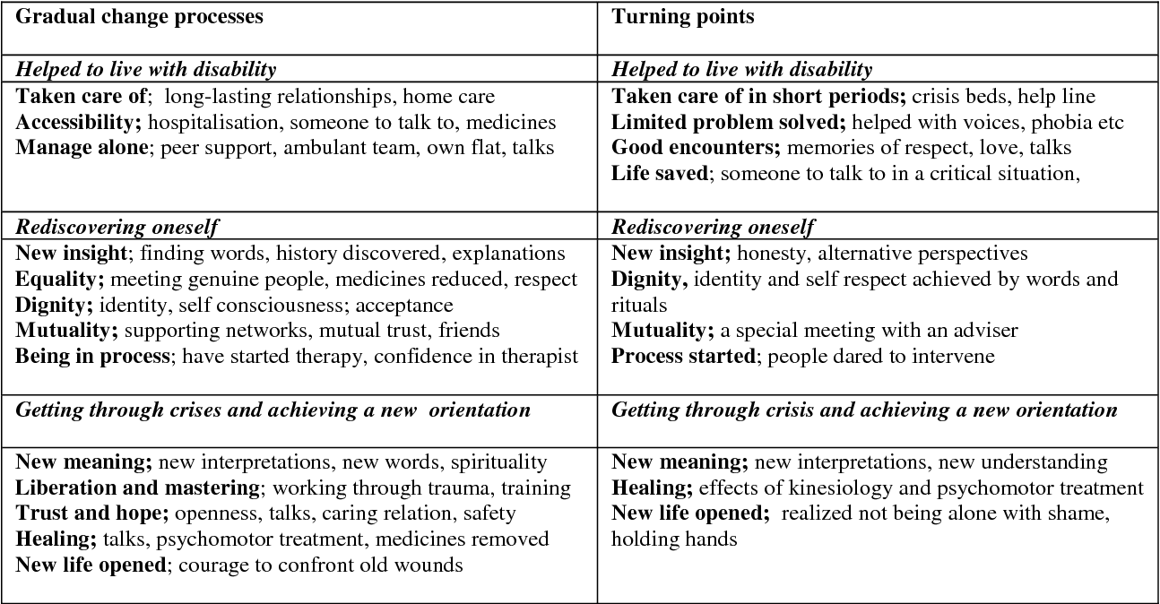 In defence of a humanistic approach to mental health care