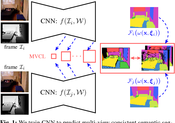 Figure 1 for Multi-View Deep Learning for Consistent Semantic Mapping with RGB-D Cameras