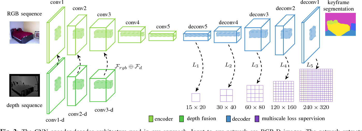 Figure 2 for Multi-View Deep Learning for Consistent Semantic Mapping with RGB-D Cameras
