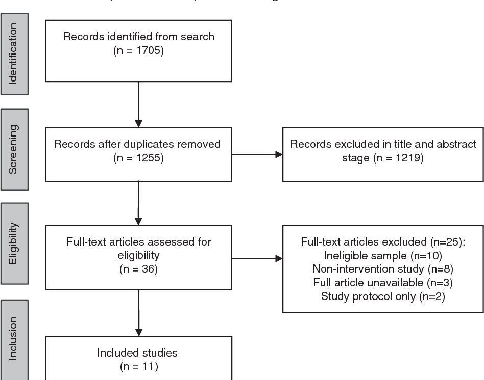 Adjunctive nutrients in first‐episode psychosis: A systematic review