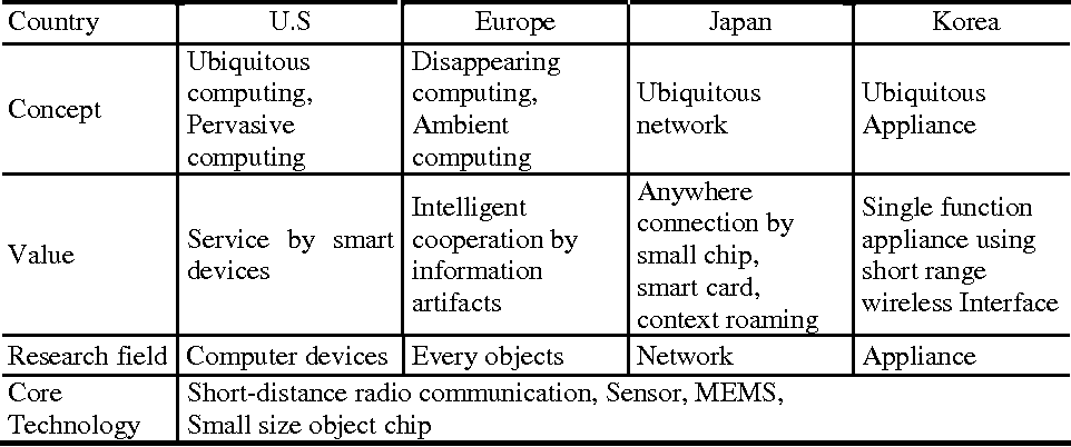 Table 2 from a business model bm development methodology in ubiquitous computing concept comparison of us europe japan korea reheart Image collections