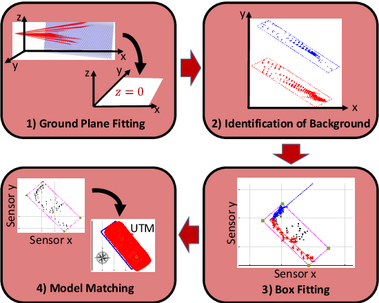 Figure 1 for LACI: Low-effort Automatic Calibration of Infrastructure Sensors