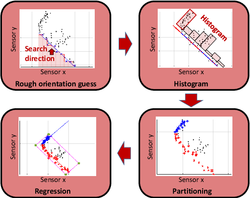 Figure 3 for LACI: Low-effort Automatic Calibration of Infrastructure Sensors
