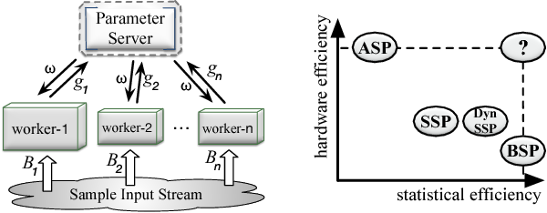 Figure 2 for Fast Distributed Deep Learning via Worker-adaptive Batch Sizing