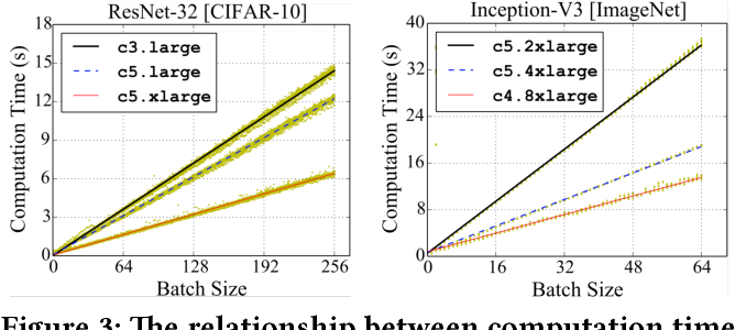 Figure 4 for Fast Distributed Deep Learning via Worker-adaptive Batch Sizing