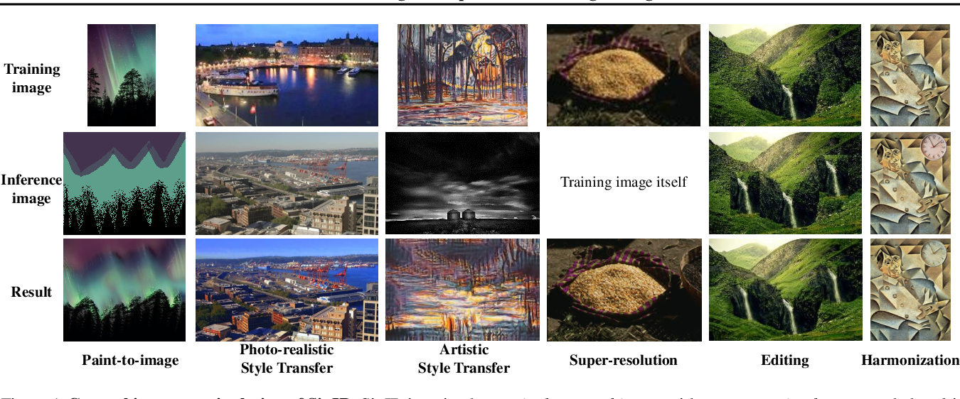 Figure 1 for SinIR: Efficient General Image Manipulation with Single Image Reconstruction