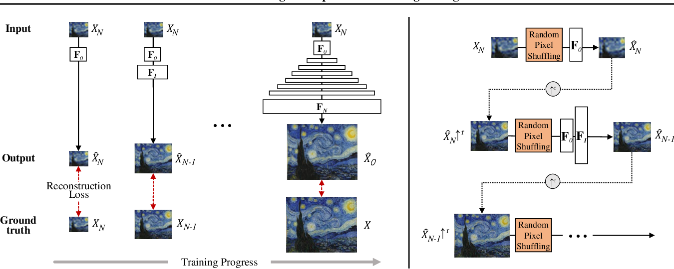 Figure 3 for SinIR: Efficient General Image Manipulation with Single Image Reconstruction