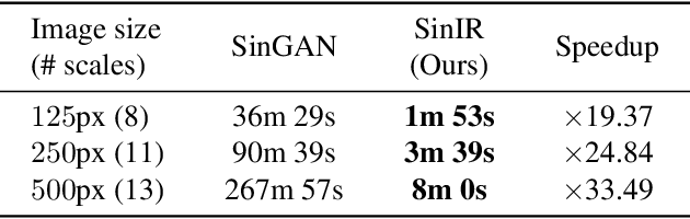 Figure 2 for SinIR: Efficient General Image Manipulation with Single Image Reconstruction