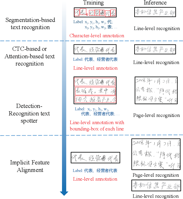 Figure 1 for Implicit Feature Alignment: Learn to Convert Text Recognizer to Text Spotter