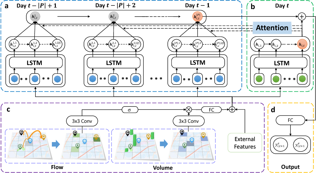 Figure 1 for Revisiting Spatial-Temporal Similarity: A Deep Learning Framework for Traffic Prediction