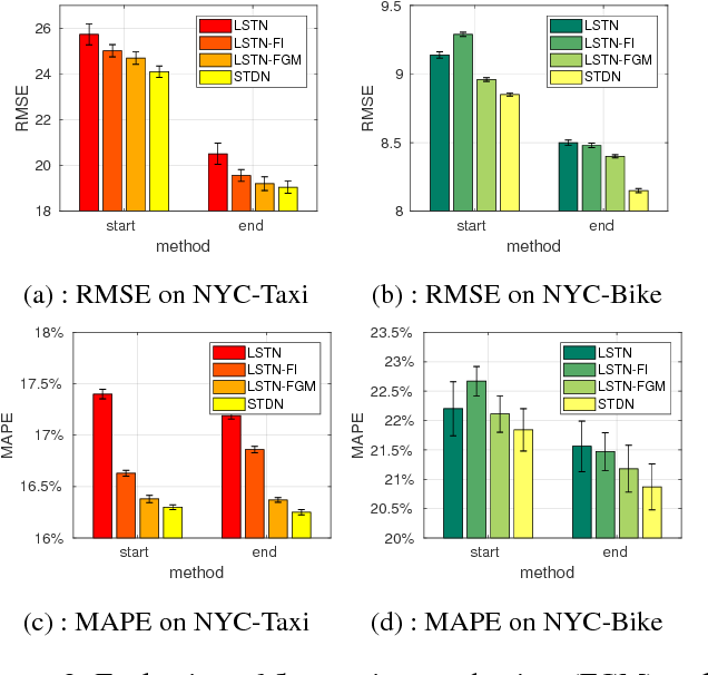 Figure 4 for Revisiting Spatial-Temporal Similarity: A Deep Learning Framework for Traffic Prediction