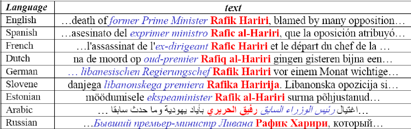 Figure 1 for Multilingual person name recognition and transliteration