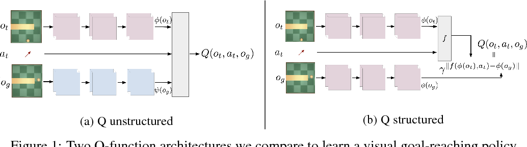 Figure 1 for Self-supervised Learning of Image Embedding for Continuous Control