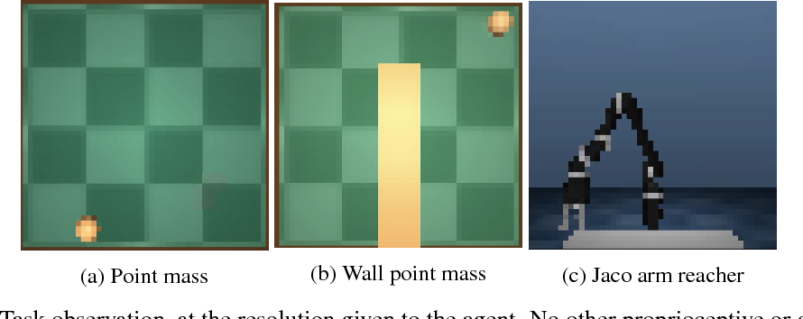 Figure 2 for Self-supervised Learning of Image Embedding for Continuous Control